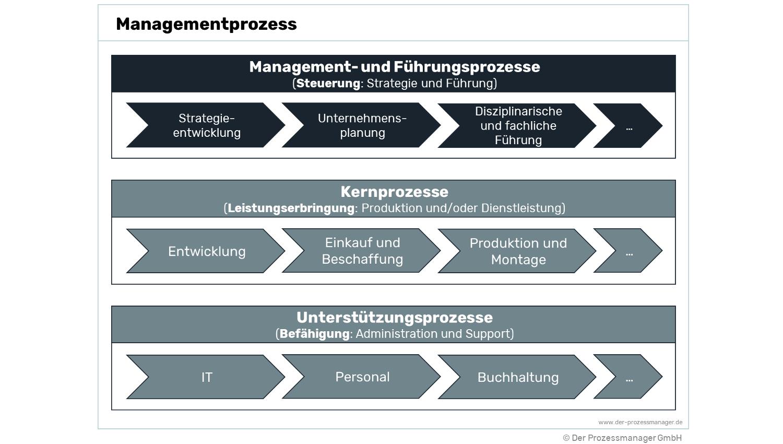 Managementprozess – einfach erklärt!