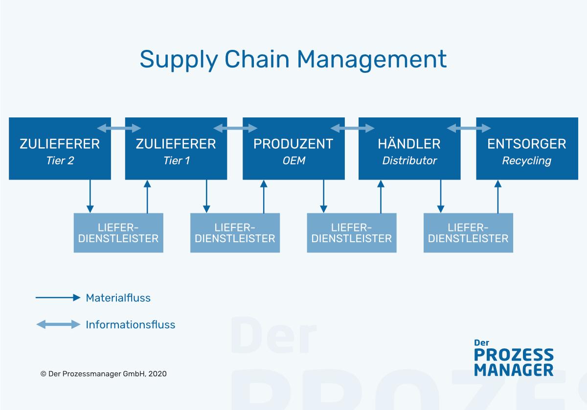 Was ist Supply Chain Management (SCM)?