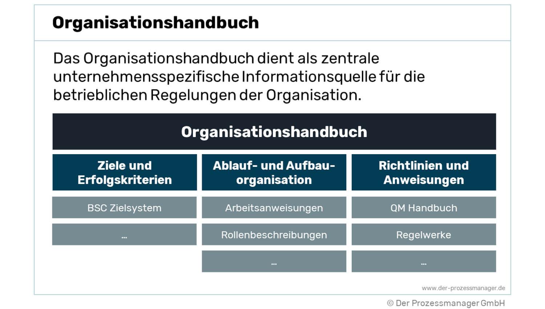 Organisationshandbuch