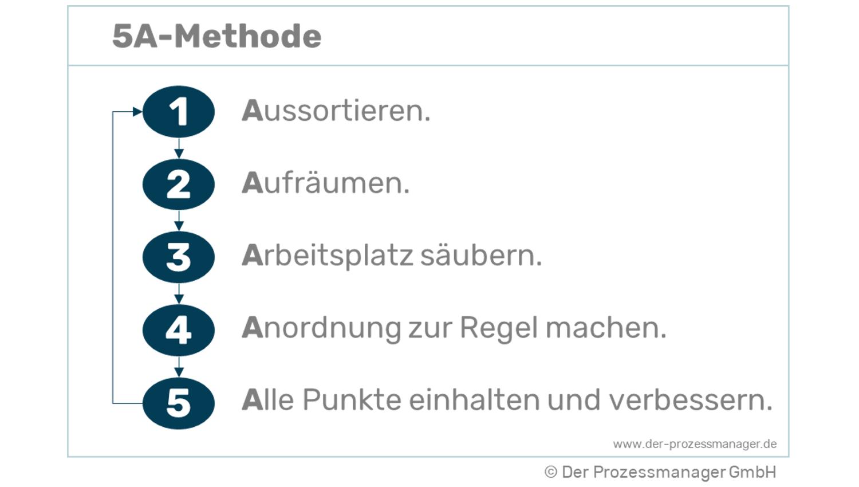 Die 5A-Methode einfach erklärt!