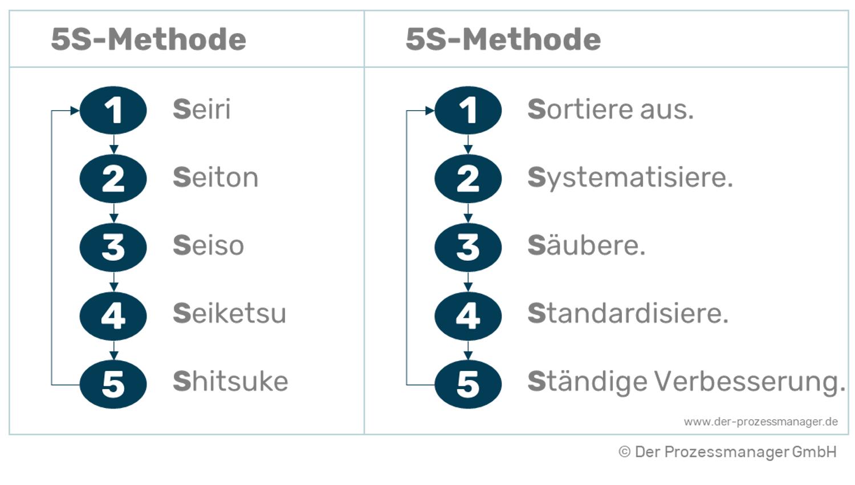 5S Methode