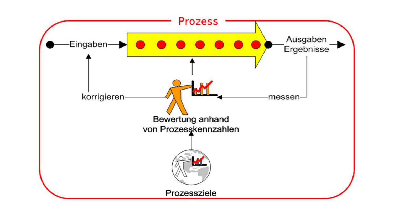 Eine Definition aus der Praxis – Der Geschäftsprozess