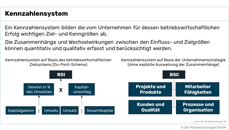 Kennzahlensystem