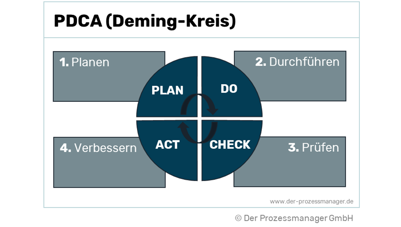 Was ist ein PDCA-Zyklus? Definition und Schritte