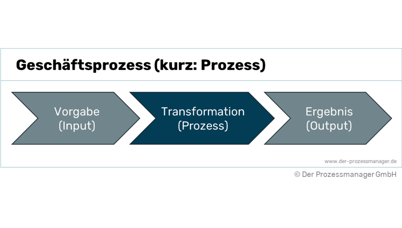 Was ist ein Geschäftsprozess? Definition und Erklärung