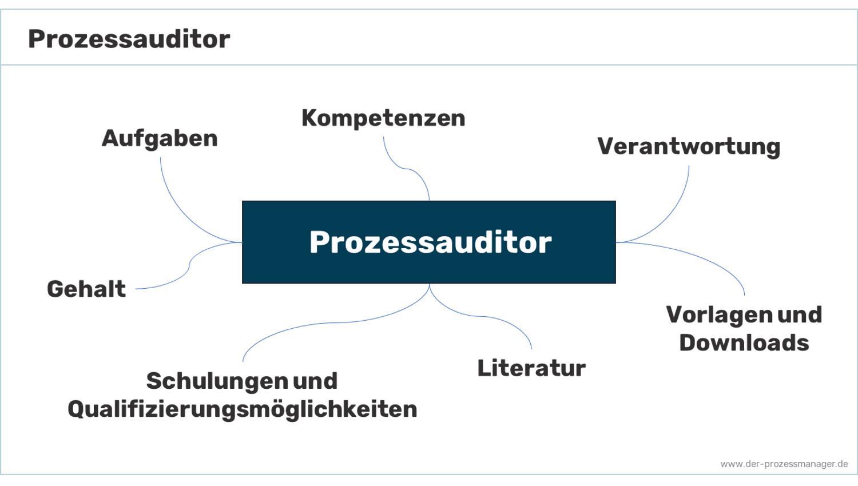 Prozessauditor – Eine kurze Rollenbeschreibung