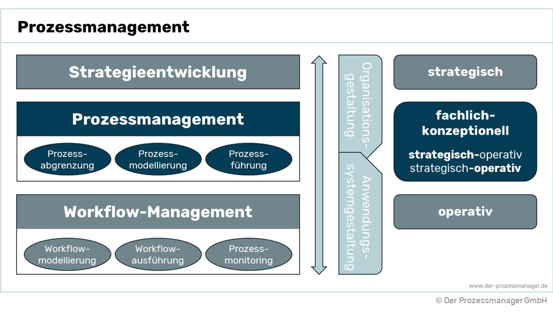 Prozessmanagement Definition