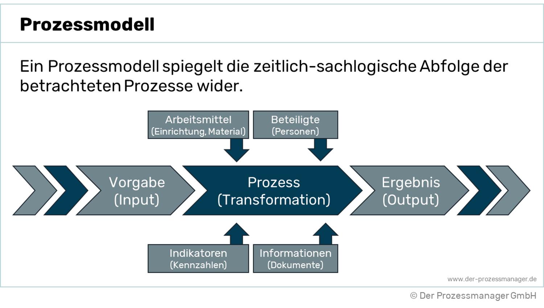 Was ist ein Prozessmodell? Eine einfache Erklärung
