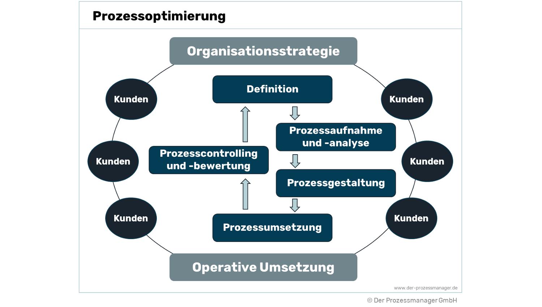 Prozessoptimierung – Definition, Ziele und Methoden