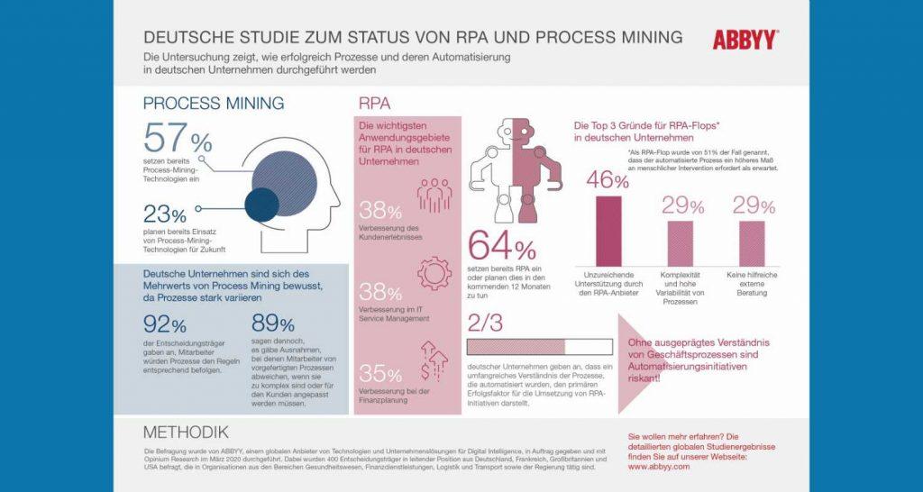 Infografik: Studie zum Status von RPA und Process Mining