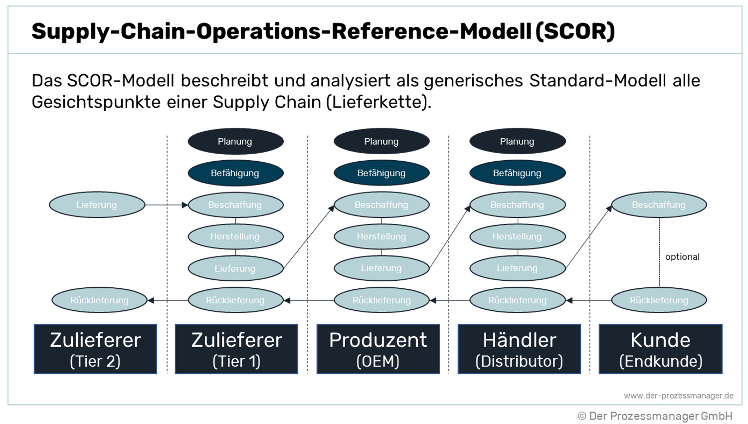 Supply Chain Operations Reference Modell (SCOR)