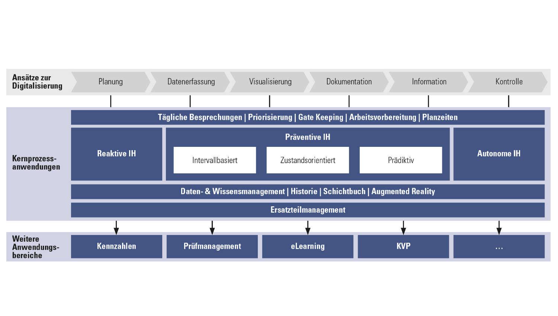Maintenance 4.0 – Kapazitätssteigerung und Kostensenkung