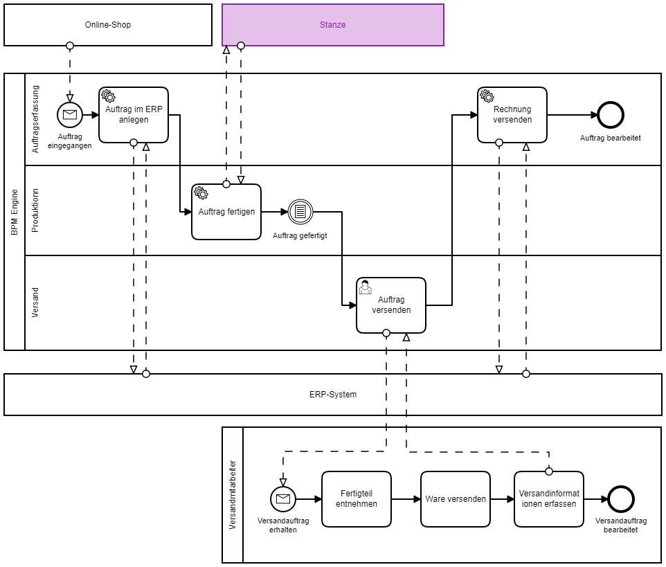 Ubiquitous Process Management – Prozesse enden nicht im Büro