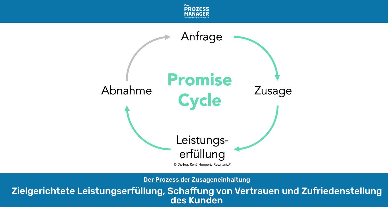 Promise-Cycle: Zielgerichtete Leistungserfüllung, Schaffung von Vertrauen und Zufriedenstellung des Kunden