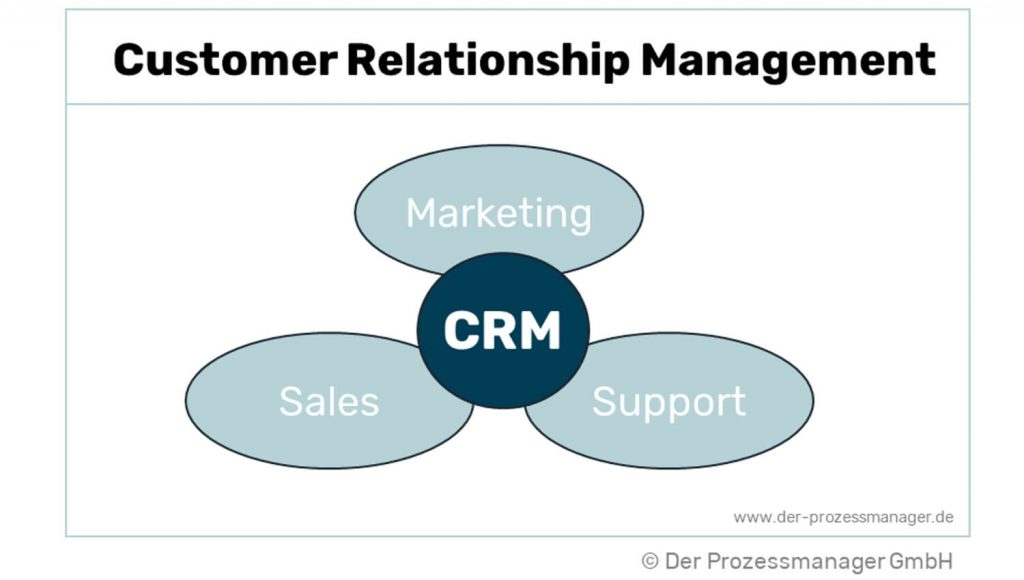 Grafik: Was ist Customer Relationship Management