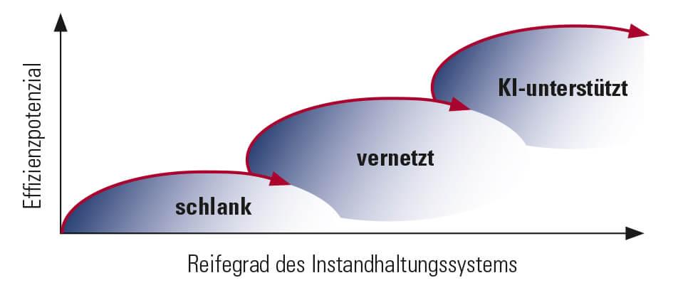 Infografik: Effizienzpotenzial-Reifegrad des Instandhaltungssystems