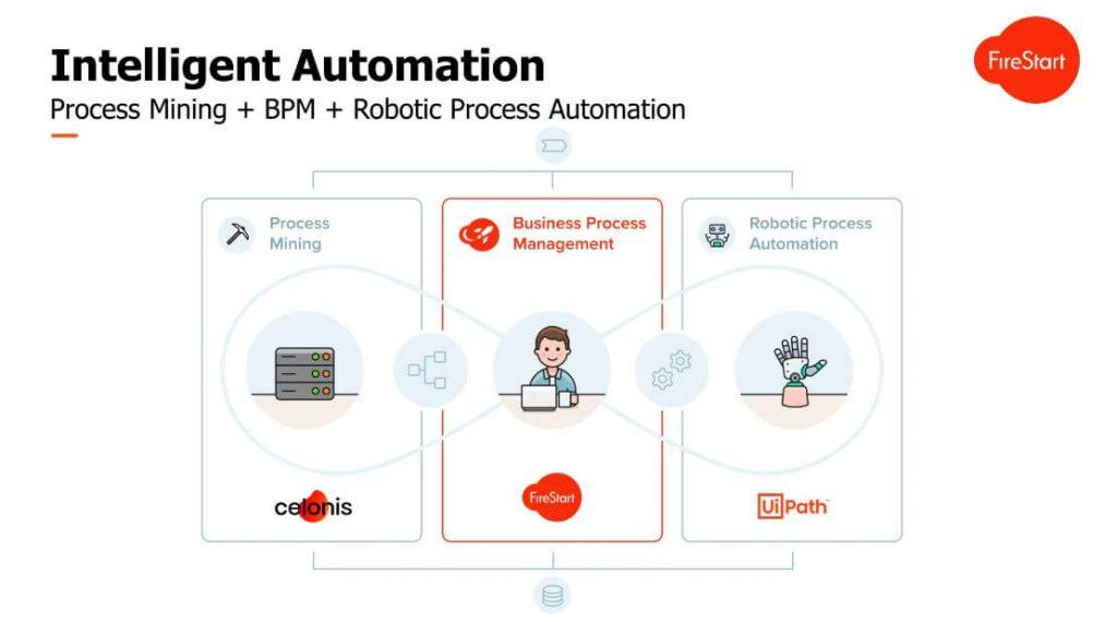 Grafik: Was ist intelligent Automation