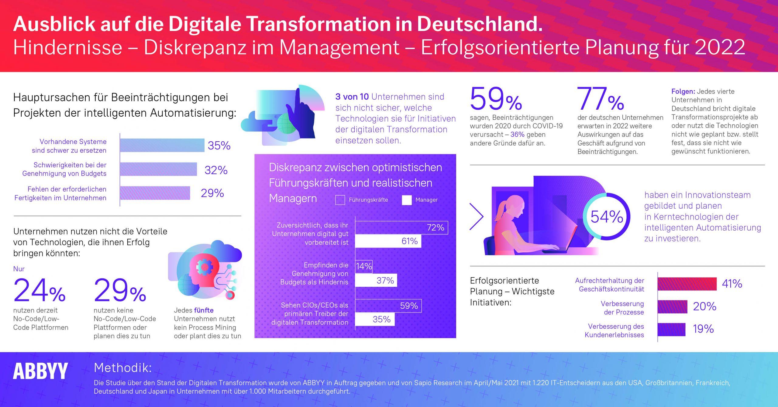 ABBYY Studie zeigt: Diskrepanz zwischen leitenden Führungskräften und Managern bedroht erfolgreiche digitale Transformation